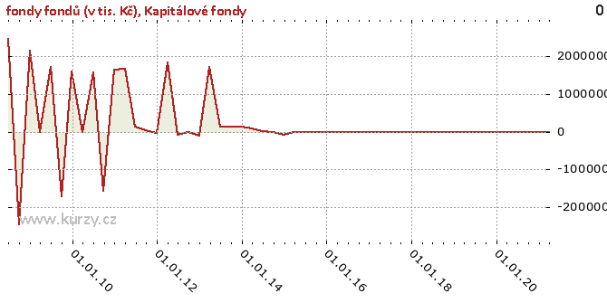 Kapitálové fondy - Graf rozdílový