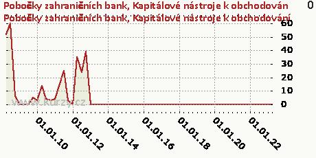 Kapitálové nástroje k obchodování,Pobočky zahraničních bank