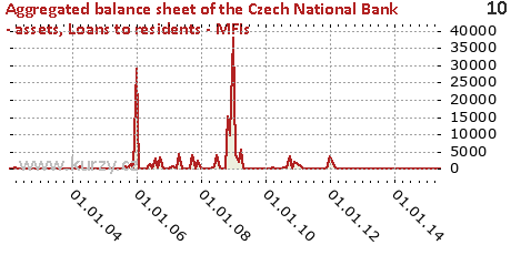 Loans to residents - MFIs,Aggregated balance sheet of the Czech National Bank - assets