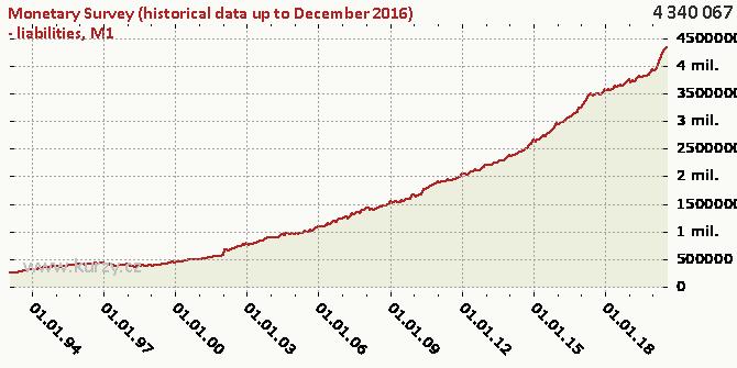 M1 - Chart