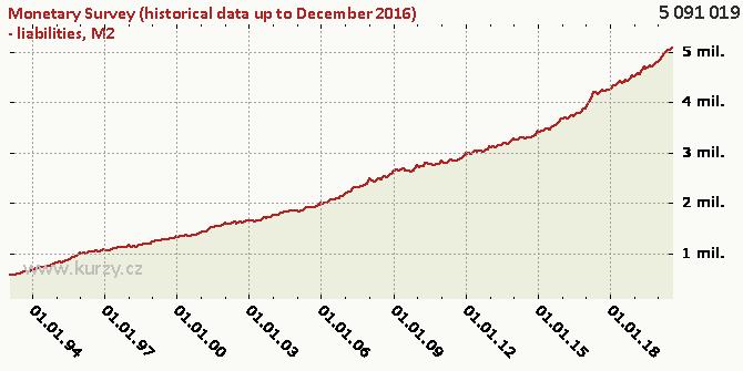 M2 - Chart