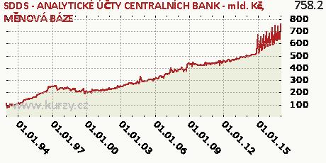 MĚNOVÁ BÁZE,SDDS - ANALYTICKÉ ÚČTY CENTRALNÍCH BANK - mld. Kč