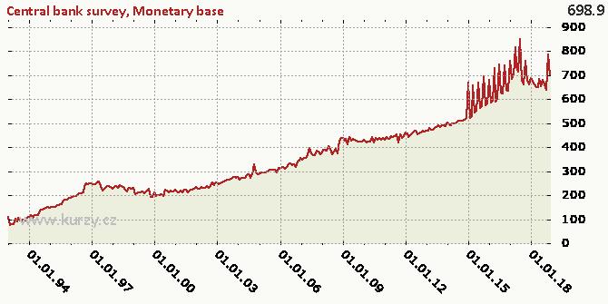 Monetary base - Chart