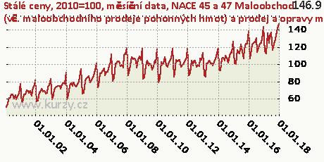 NACE 45 a 47 Maloobchod (vč. maloobchodního prodeje pohonných hmot) a prodej a opravy motorových vozidel,Stálé ceny, 2010=100, měsíční data
