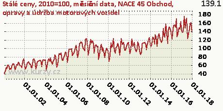 NACE 45 Obchod, opravy a údržba motorových vozidel,Stálé ceny, 2010=100, měsíční data