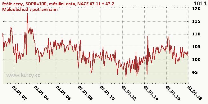 NACE 47.11 + 47.2 Maloobchod s potravinami - Graf