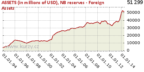NB reserves - Foreign Assets,ASSETS (in millions of USD)