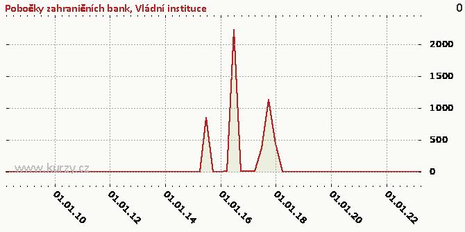 Nefinanční podniky - Graf