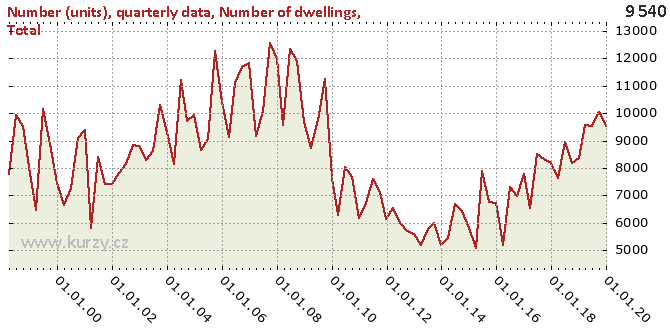 Number of dwellings, Total - Chart