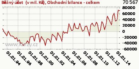 Obchodní bilance - celkem,Běžný účet  (v mil. Kč)