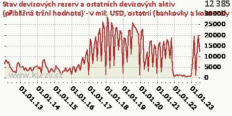 ostatní (bankovky a kolaterály v reverzních repo-operacích),Stav devizových rezerv a ostatních devizových aktiv (přibližná tržní hodnota) - v mil. USD