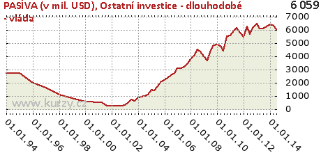 Ostatní investice - dlouhodobé - vláda,PASÍVA (v mil. USD)