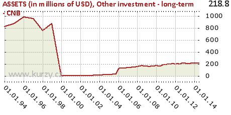 Other investment - long-term - CNB,ASSETS (in millions of USD)