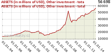 Other investment - total,ASSETS (in millions of USD)