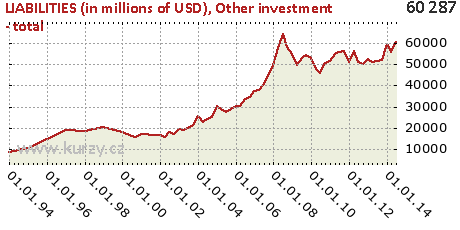 Other investment - total,LIABILITIES (in millions of USD)