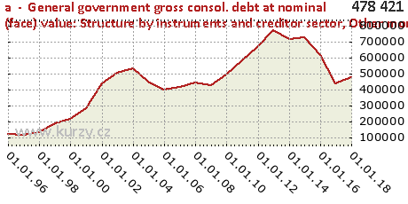 Other monetary financial institutions,a  -  General government gross consol. debt at nominal (face) value: Structure by instruments and creditor sector