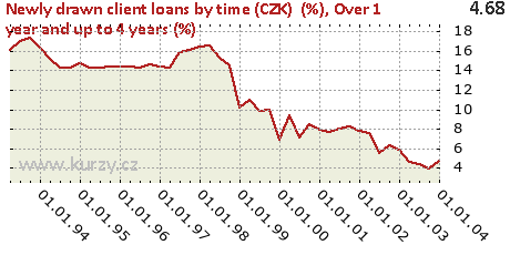 Over 1 year and up to 4 years (%),Newly drawn client loans by time (CZK)  (%)
