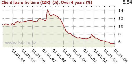 Over 4 years (%),Client loans by time (CZK)  (%)
