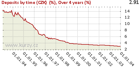 Over 4 years (%),Deposits by time (CZK)  (%)