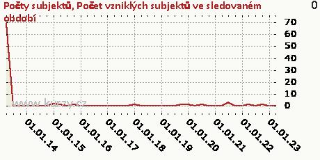 Počet vzniklých subjektů ve sledovaném období,Počty subjektů