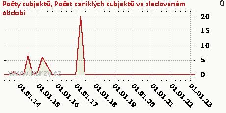 Počet zaniklých subjektů ve sledovaném období,Počty subjektů