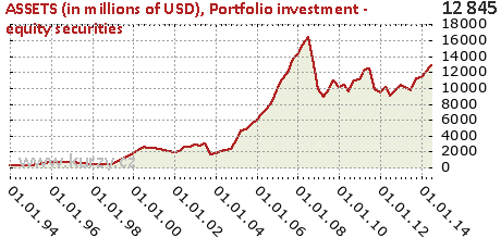 Portfolio investment - equity securities,ASSETS (in millions of USD)
