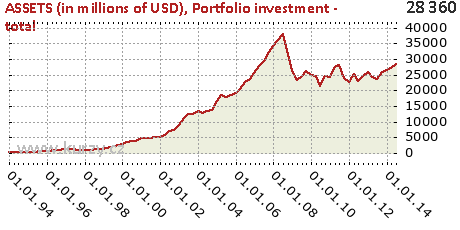 Portfolio investment - total,ASSETS (in millions of USD)