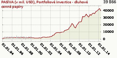 Portfoliové investice - dluhové cenné papíry,PASÍVA (v mil. USD)