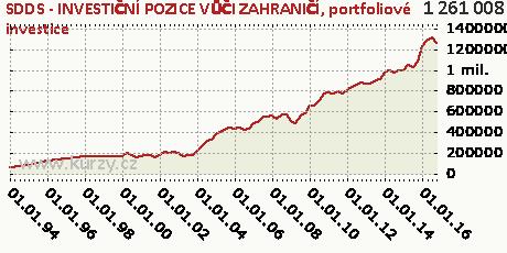 portfoliové investice,SDDS - INVESTIČNÍ POZICE VŮČI ZAHRANIČÍ