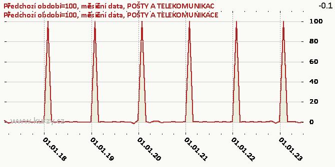 POŠTY A TELEKOMUNIKACE - Graf rozdílový
