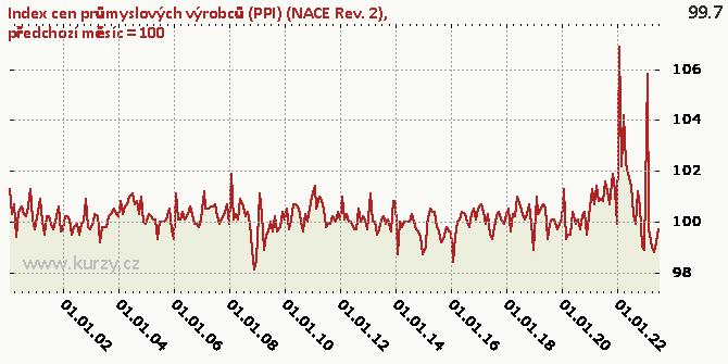 předchozí měsíc = 100 - Graf