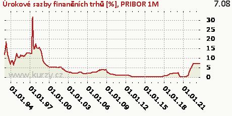 PRIBOR 1M,Úrokové sazby finančních trhů [%]