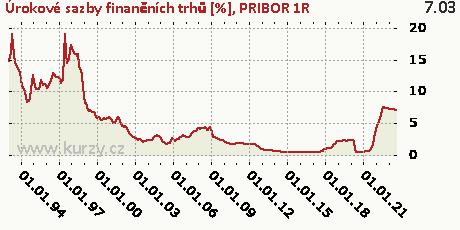 PRIBOR 1R,Úrokové sazby finančních trhů [%]