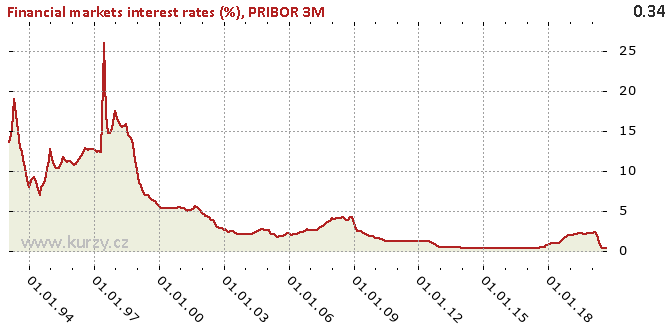 PRIBOR 3M - Chart