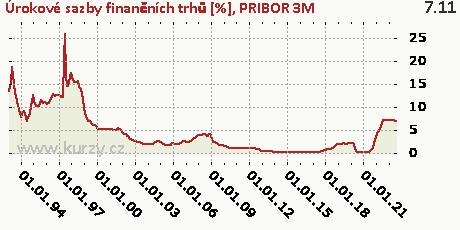 PRIBOR 3M,Úrokové sazby finančních trhů [%]