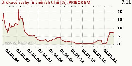 PRIBOR 6M,Úrokové sazby finančních trhů [%]