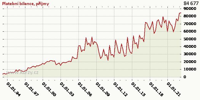 příjmy - Graf