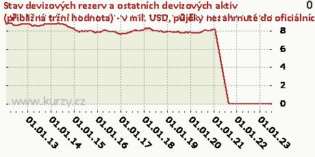 půjčky nezahrnuté do oficiálních rezervních aktiv,Stav devizových rezerv a ostatních devizových aktiv (přibližná tržní hodnota) - v mil. USD