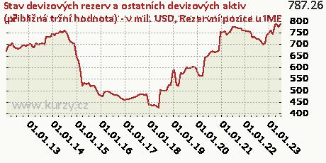 Rezervní pozice u IMF,Stav devizových rezerv a ostatních devizových aktiv (přibližná tržní hodnota) - v mil. USD