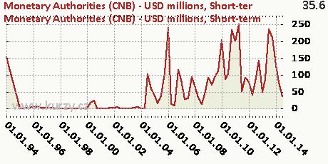 Short-term,Monetary Authorities (CNB) - USD millions