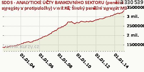 Široký peněžní agregát M3,SDDS - ANALYTICKÉ ÚČTY BANKOVNÍHO SEKTORU (peněžní agregáty a protipoložky) v mil.Kč