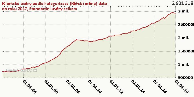 Standardní úvěry celkem - Graf