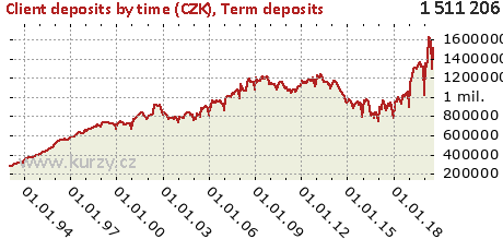 Term deposits,Client deposits by time (CZK)