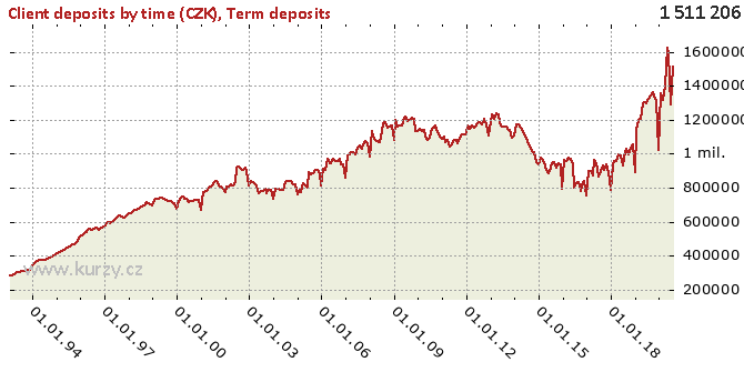 Term deposits - Chart
