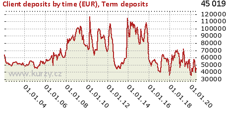 Term deposits,Client deposits by time (EUR)