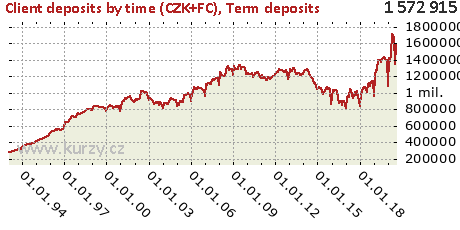 Term deposits,Client deposits by time (CZK+FC)