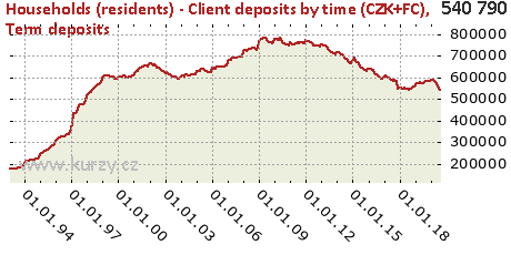 Term deposits,Households (residents) - Client deposits by time (CZK+FC)