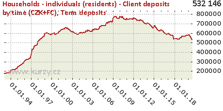 Term deposits,Households - individuals (residents) - Client deposits by time (CZK+FC)