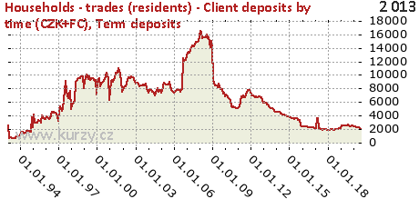 Term deposits,Households - trades (residents) - Client deposits by time (CZK+FC)