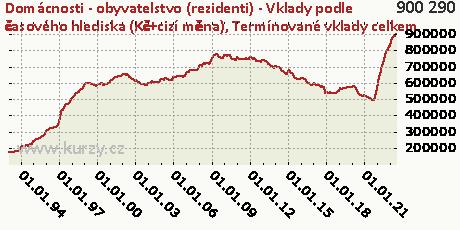 Termínované vklady celkem,Domácnosti - obyvatelstvo (rezidenti) - Vklady podle časového hlediska (Kč+cizí měna)